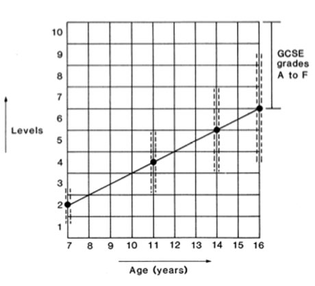 Average expected levels 1987