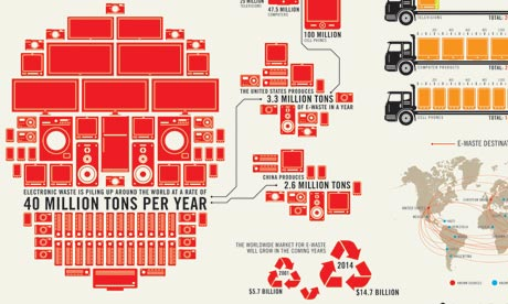 Taschen: e-waste