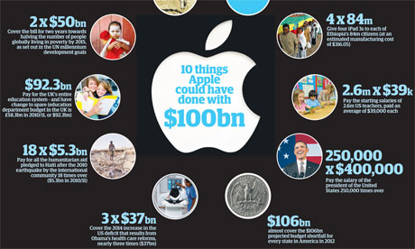 How big is Apple's $100bn? Graphic