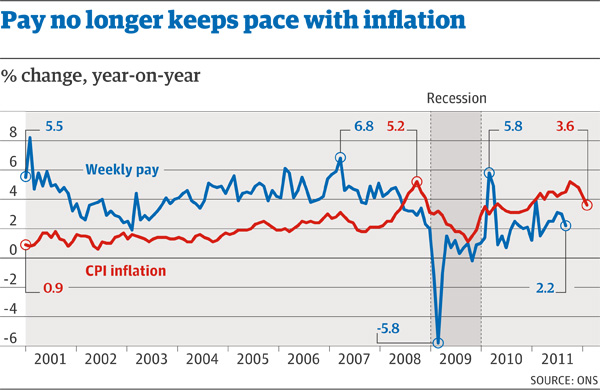 Budget 2012 Five Charts George Osborne Needs To See News The Guardian