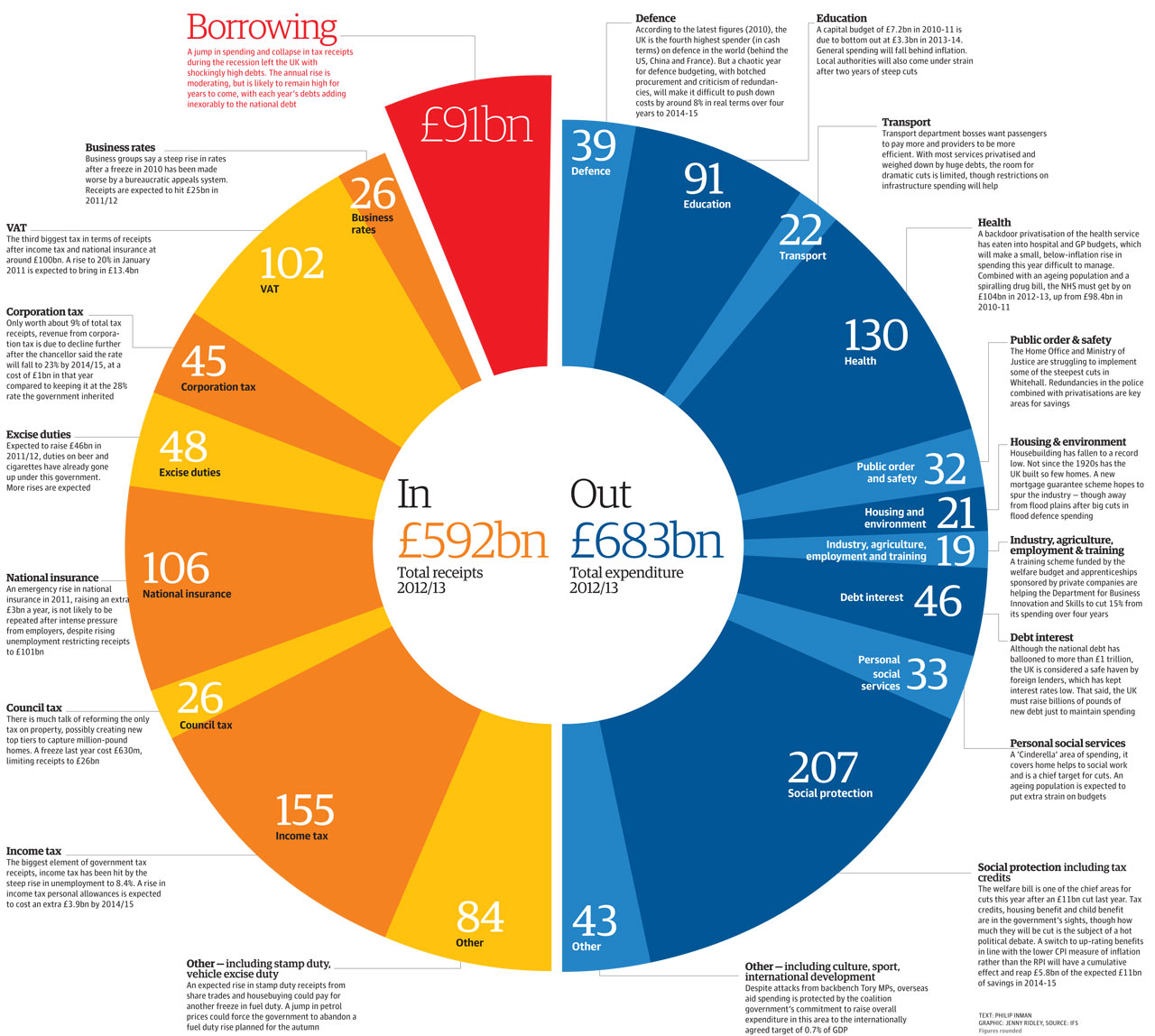 Budget 2012: tax and spending graphic