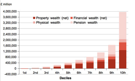 Breakdown of aggregate wealth