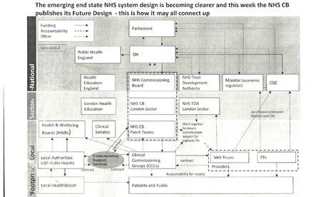 An NHS London blueprint leaked to David Hencke