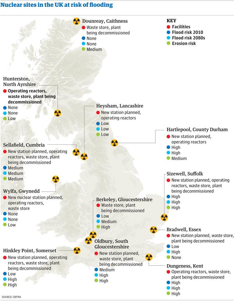 sites in uk