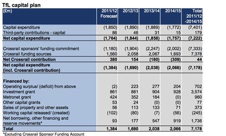 TfL surplus capital