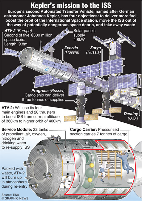 SPACE: Kepler mission to ISS