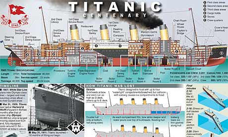 Graphic news: Titanic