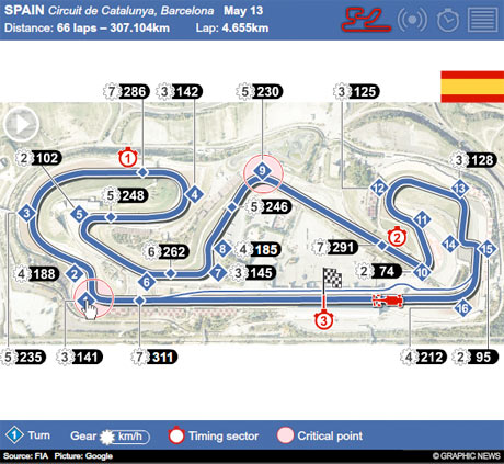 Graphic news: F1