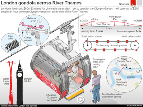 Graphic news: London Olympics cable car