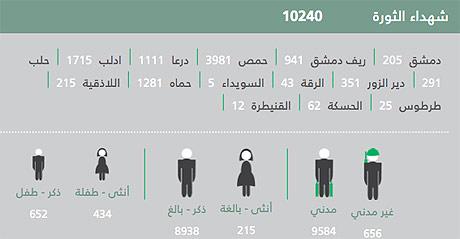 syria-deathtoll-10240