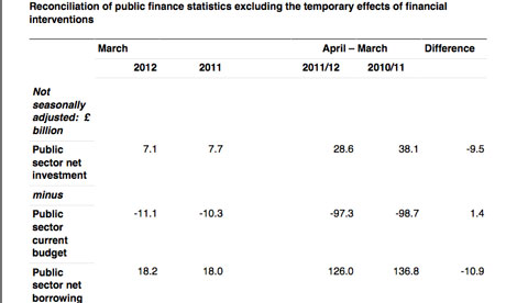 Treasury stats on public sector investment