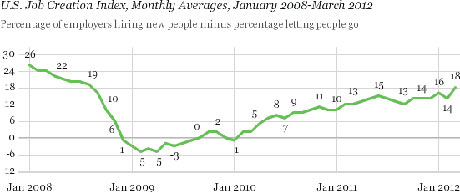 Gallup Hiring March 2012