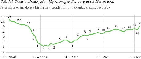 Gallup Hiring March 2012