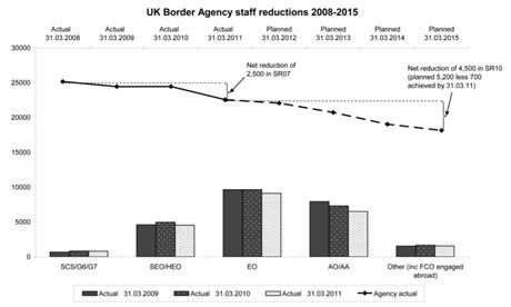 UKBA staff reductions March 2011