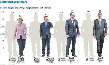 Statesmen by height for 183 cm in feet and inches