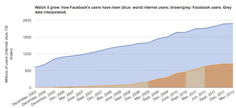 Chart of Facebook growth.