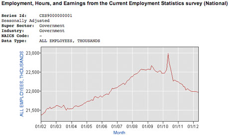 Unemployment graph.