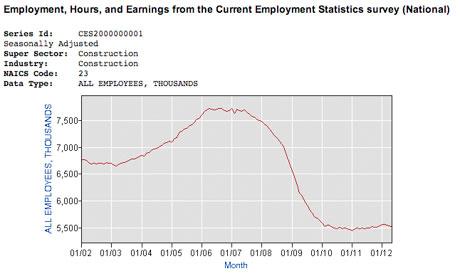 Unemployment graph 2