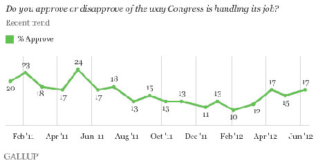 Gallup Congress