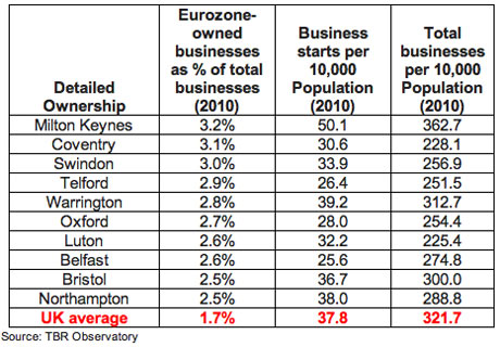 Foreign-owned companies UK spread