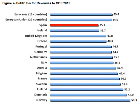 public sector revenue to gdp