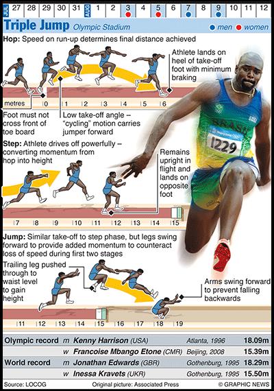 diagram of track running diagram of track running