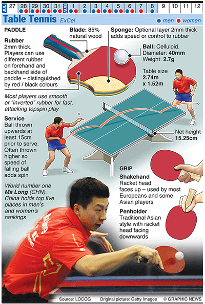 Olympics 2012 in infographics ball games sport the for 10 rules of table tennis