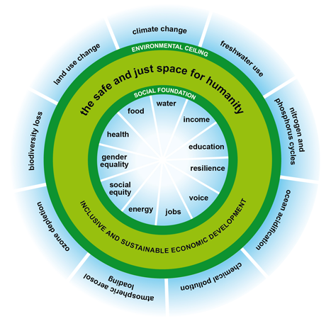 oxfam doughnut climate sustainable development