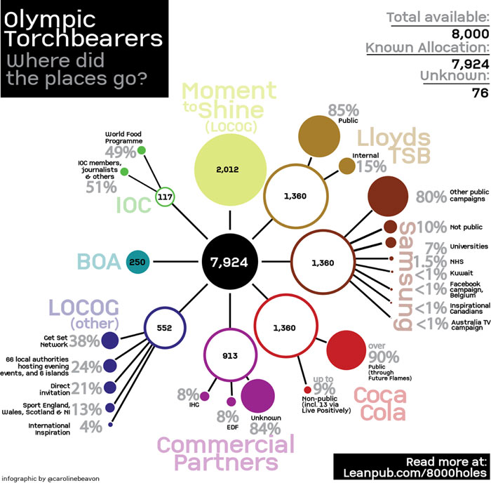 Olympic Torchbearers infographic