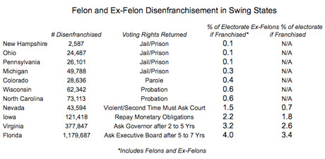 How US rules on former felons voting can swing presidential elections