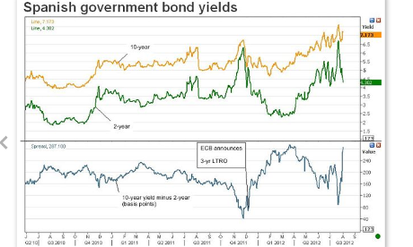 Spanish two-year and 10-year bond yields