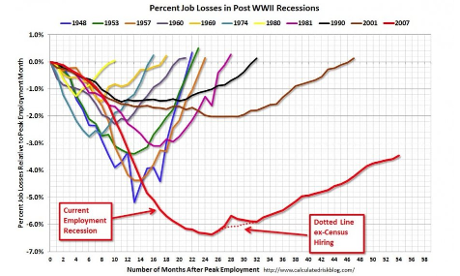 Percent of jobs losses in recessions since 1948. Source: Calculated Risk