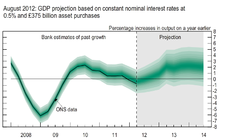 Bank of England GDP fan chart, August 2012