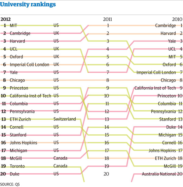 Illustration colleges rankings by major