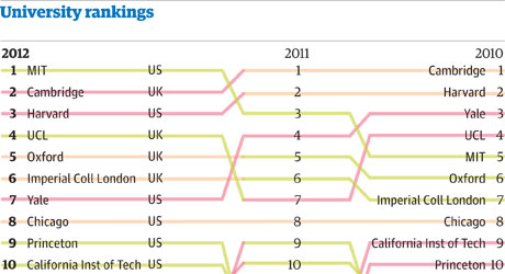 QS uni rankings 2012