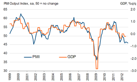 Eurozone PMI fell in September to 45.9