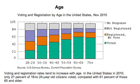 Voter registration by age - chart
