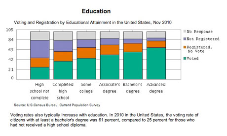 Voter registration by education - chart