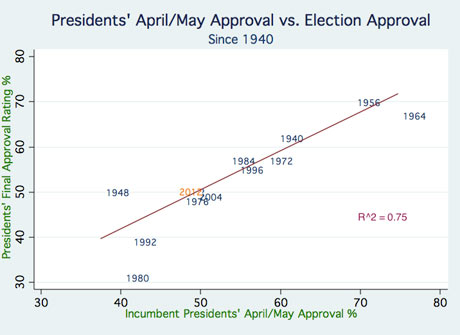 Approvals, Gallup