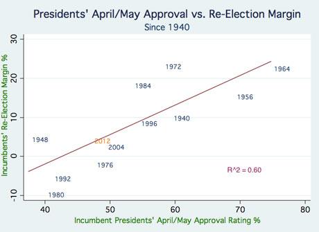 Result v approvals