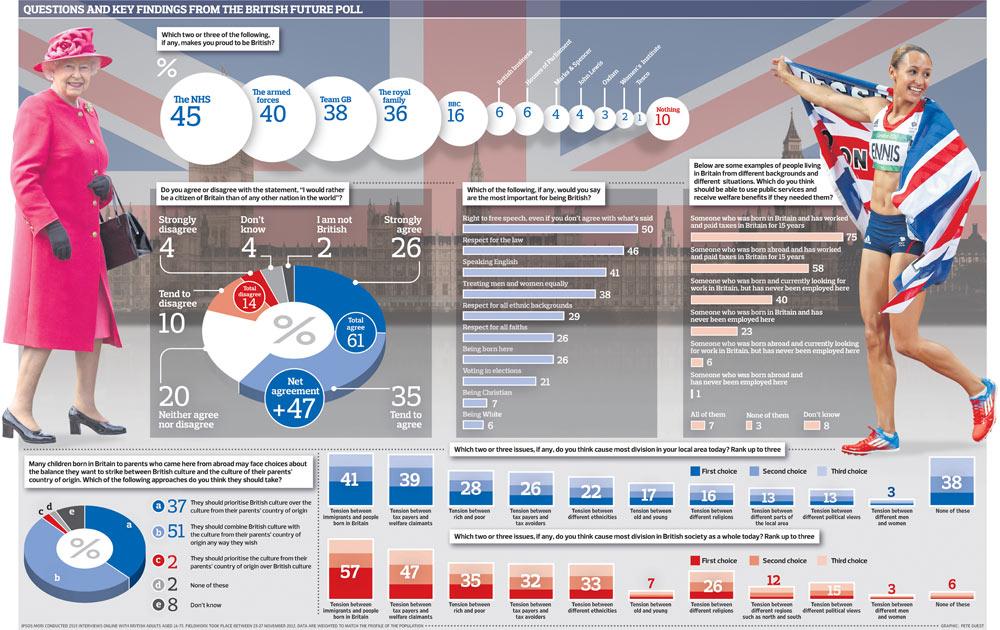 Britain 2013 poll graphic