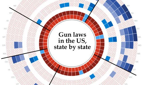 are states with tough gun laws actually safer the lowdown