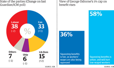 Guardian ICM poll January 2013