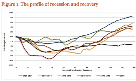 GDP growth following financial crises.