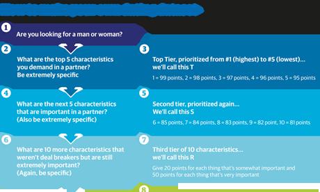 story news nation love algorithms online dating