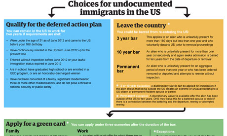 Choices for undocumented immigrants to the US