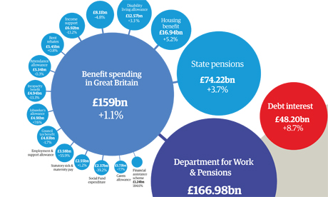 UK welfare spending: how much does each benefit really cost ...