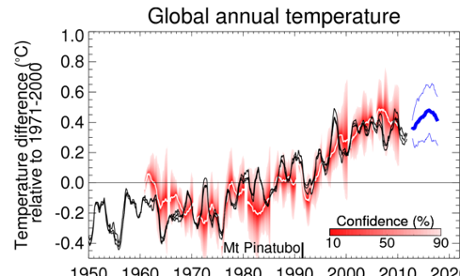 Met Office's global annual temperature decadal forecast, Dec 2012