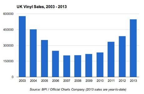 Daft Punk And David Bowie Have Helped Uk Vinyl Sales