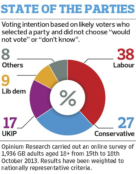 Opinium/Observer poll graphic 1 191013